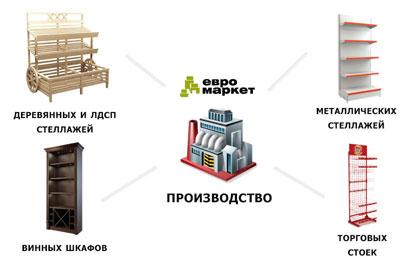 Завод «Евромаркет» снижает цены на торговые стеллажи и объединяет выпуск всех видов торговой мебели