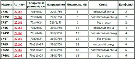 Кобор. Индукционные плиты серии I7 И I9