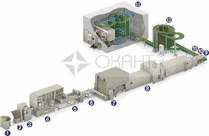 Проект пищевого производства на спиральных конвейерах