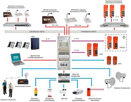 Системы оперативно-диспетчерской связи компании Neumann Elektronik