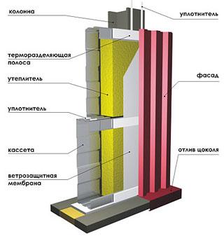 Прочностные характеристики наработки до отказа оборудования для сэндвич панелей. Промышленное отечественное оборудование для сэндвич панелей