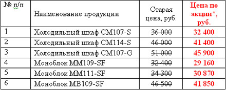 Акция «Лакомые цены на продукцию POLAIR»
