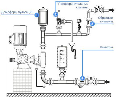 Схема установки мембранного насоса дозатора