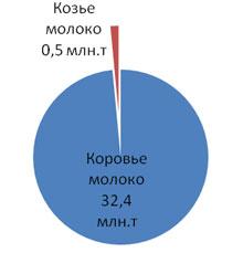 Рис. 2. Производство молока в России