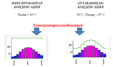 Снижение температуры конденсации