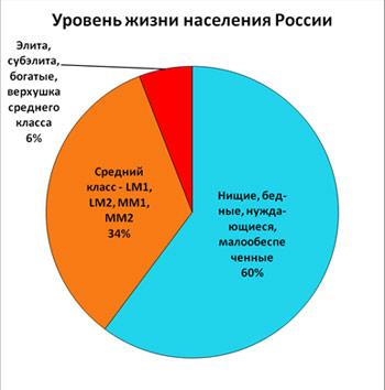 Рис.2. Структура населения России по уровню жизни в 2009 г.