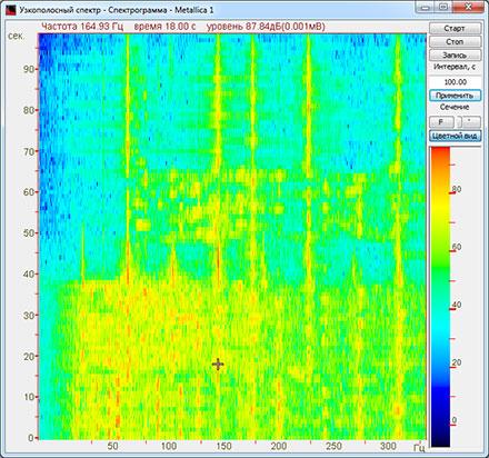 Анализаторы спектра: корреляционное окно, весовая функция