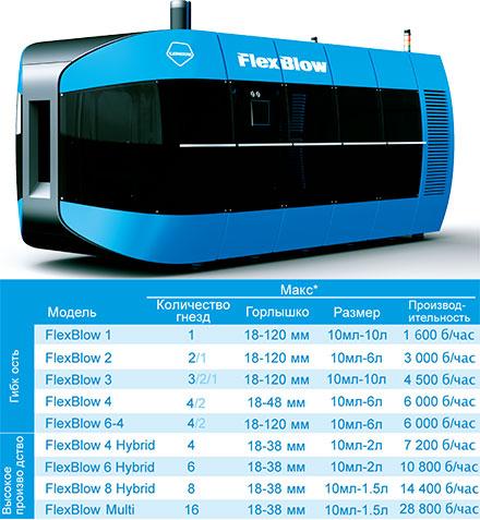 Универсальная 2-х шаговая машина для выдува ПЭТ тары FlexBlow